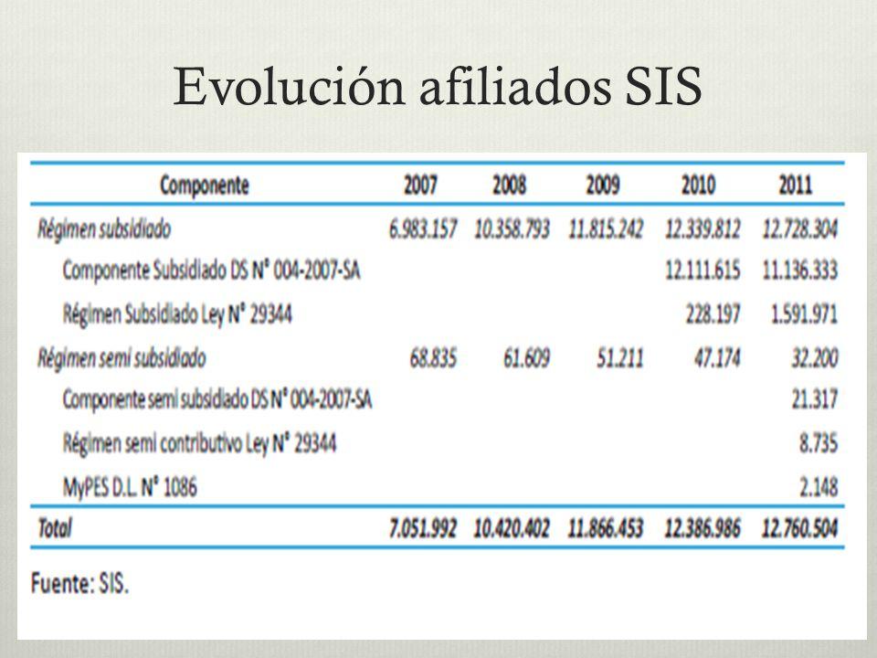 Evolución afiliados SIS