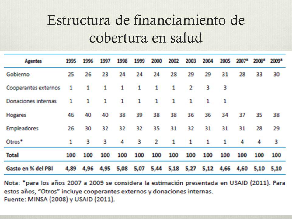 Estructura de financiamiento de cobertura en salud