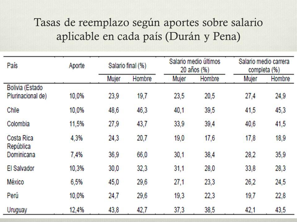 Tasas de reemplazo según aportes sobre salario aplicable en cada país (Durán y Pena)