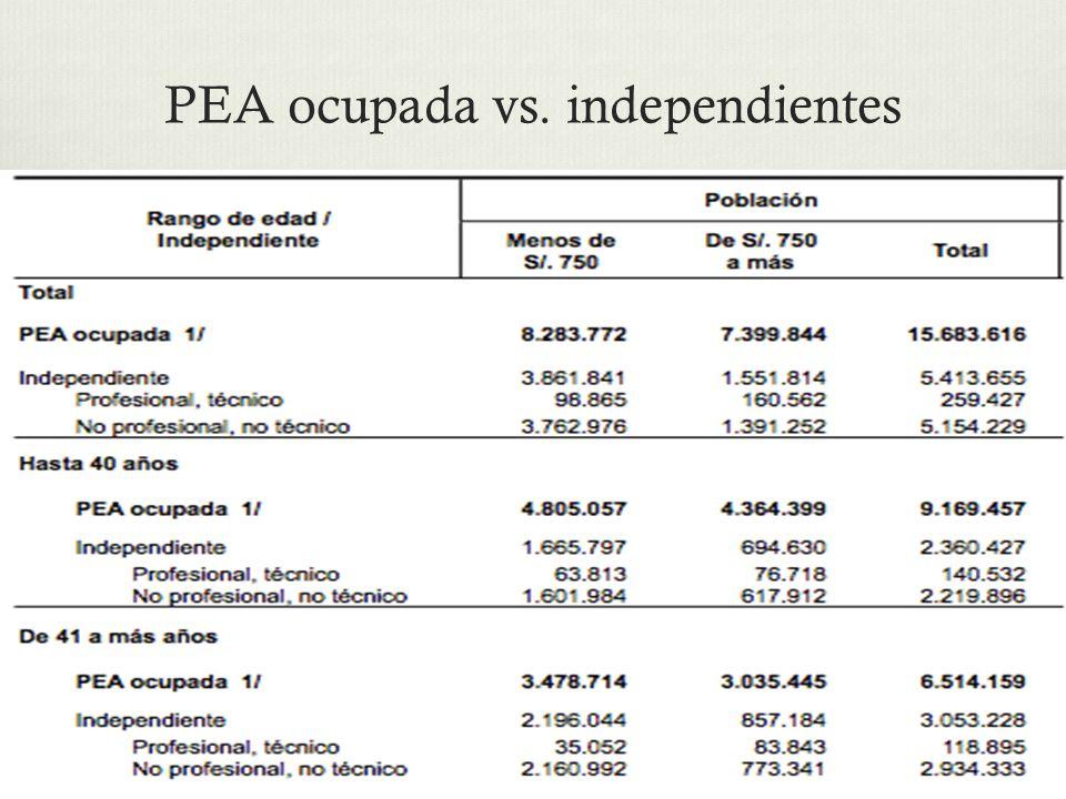 PEA ocupada vs. independientes