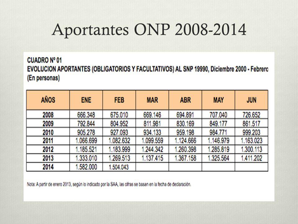 Aportantes ONP 2008-2014