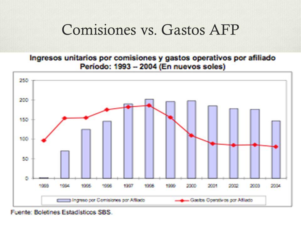 Comisiones vs. Gastos AFP