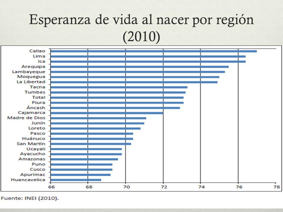 Esperanza de vida al nacer por región (2010)