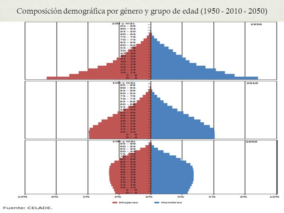 Composición demográfica por género y grupo de edad (1950 - 2010 - 2050)
