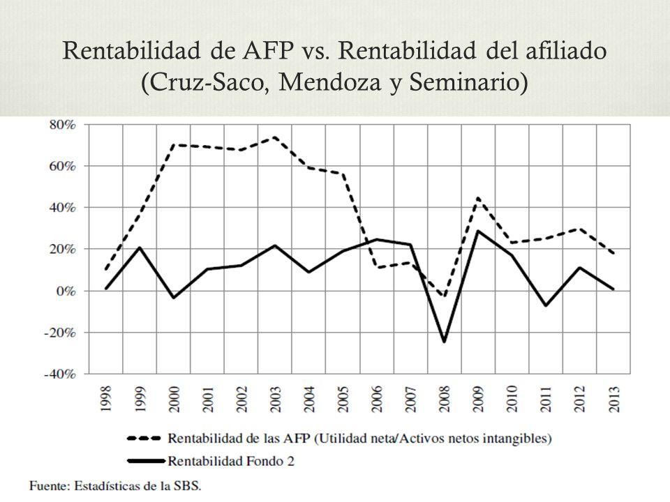 Rentabilidad de AFP vs. Rentabilidad del afiliado (Cruz-Saco, Mendoza y Seminario)