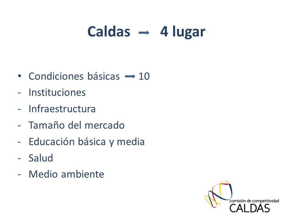 Condiciones básicas 10 -Instituciones -Infraestructura -Tamaño del mercado -Educación básica y media -Salud -Medio ambiente Caldas 4 lugar