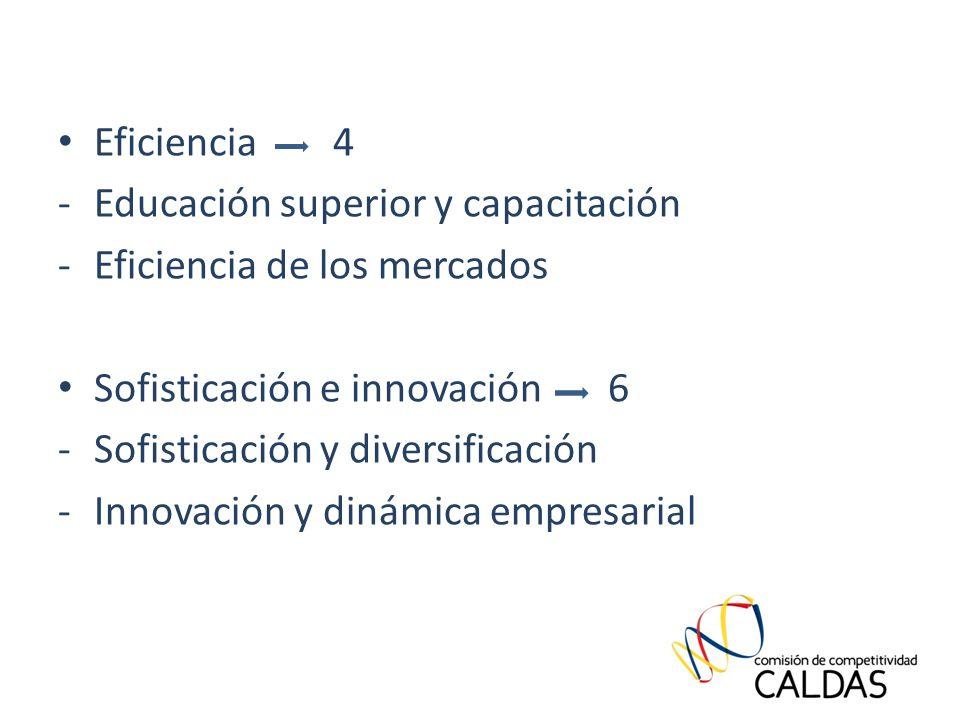 Eficiencia 4 -Educación superior y capacitación -Eficiencia de los mercados Sofisticación e innovación 6 -Sofisticación y diversificación -Innovación y dinámica empresarial