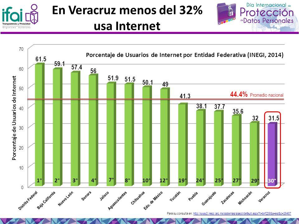 En Veracruz menos del 32% usa Internet Para su consulta en: http://www3.inegi.org.mx/sistemas/sisept/default.aspx t=tinf239&s=est&c=26487http://www3.inegi.org.mx/sistemas/sisept/default.aspx t=tinf239&s=est&c=26487 Porcentaje de Usuarios de Internet por Entidad Federativa (INEGI, 2014) 61.5 59.1 57.4 56 51.9 44.4% Promedio nacional 1°2°3°8°10° 24°25°27° 29° 30°