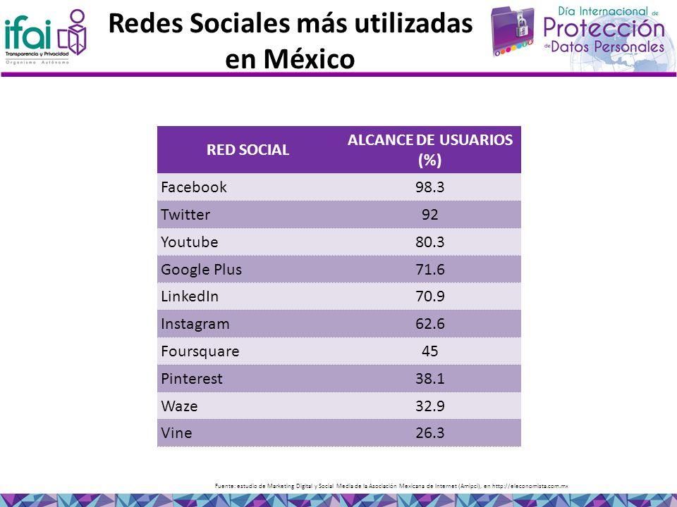 Redes Sociales más utilizadas en México Fuente: estudio de Marketing Digital y Social Media de la Asociación Mexicana de Internet (Amipci), en http://eleconomista.com.mx RED SOCIAL ALCANCE DE USUARIOS (%) Facebook98.3 Twitter92 Youtube80.3 Google Plus71.6 LinkedIn70.9 Instagram62.6 Foursquare45 Pinterest38.1 Waze32.9 Vine26.3