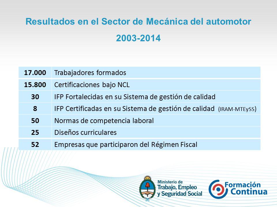 Resultados en el Sector de Mecánica del automotor 2003-2014 17.000Trabajadores formados 15.800Certificaciones bajo NCL 30IFP Fortalecidas en su Sistema de gestión de calidad 8IFP Certificadas en su Sistema de gestión de calidad (IRAM-MTEySS ) 50Normas de competencia laboral 25Diseños curriculares 52Empresas que participaron del Régimen Fiscal