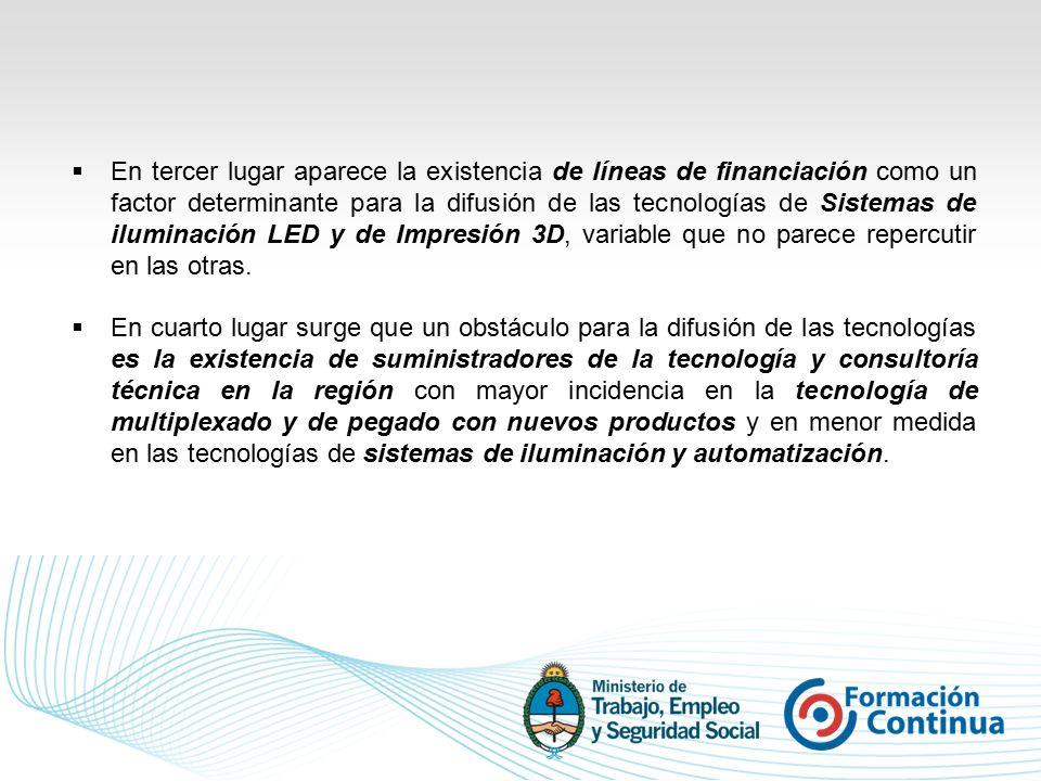  En tercer lugar aparece la existencia de líneas de financiación como un factor determinante para la difusión de las tecnologías de Sistemas de iluminación LED y de Impresión 3D, variable que no parece repercutir en las otras.