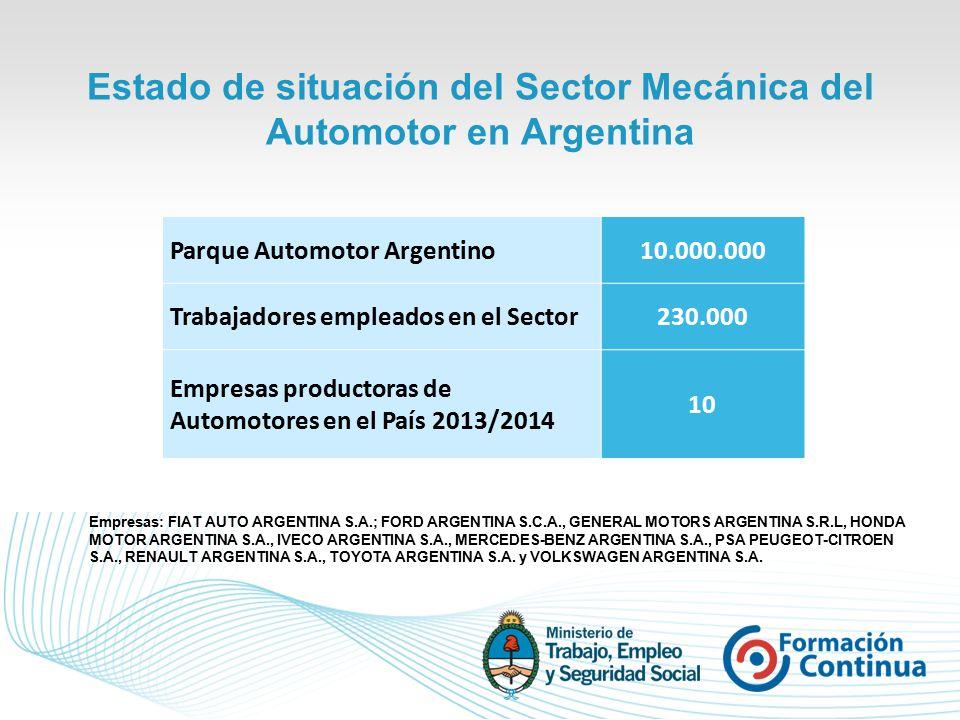 Estado de situación del Sector Mecánica del Automotor en Argentina Parque Automotor Argentino10.000.000 Trabajadores empleados en el Sector230.000 Empresas productoras de Automotores en el País 2013/2014 10 Empresas: FIAT AUTO ARGENTINA S.A.; FORD ARGENTINA S.C.A., GENERAL MOTORS ARGENTINA S.R.L, HONDA MOTOR ARGENTINA S.A., IVECO ARGENTINA S.A., MERCEDES-BENZ ARGENTINA S.A., PSA PEUGEOT-CITROEN S.A., RENAULT ARGENTINA S.A., TOYOTA ARGENTINA S.A.