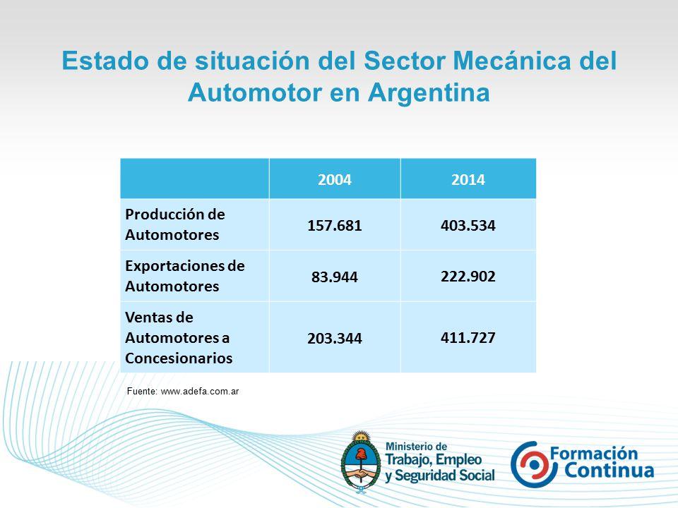 Estado de situación del Sector Mecánica del Automotor en Argentina 20042014 Producción de Automotores 157.681 403.534 Exportaciones de Automotores 83.944 222.902 Ventas de Automotores a Concesionarios 203.344 411.727 Fuente: www.adefa.com.ar