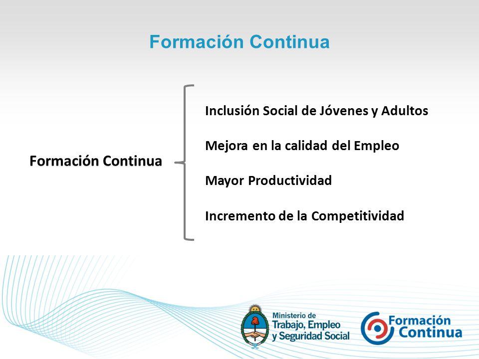 Inclusión Social de Jóvenes y Adultos Mejora en la calidad del Empleo Mayor Productividad Incremento de la Competitividad Formación Continua