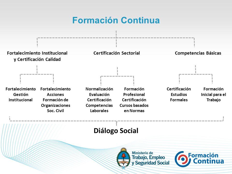 Diálogo Social Fortalecimiento Institucional y Certificación Calidad Certificación SectorialCompetencias Básicas Fortalecimiento Gestión Institucional Fortalecimiento Acciones Formación de Organizaciones Soc.
