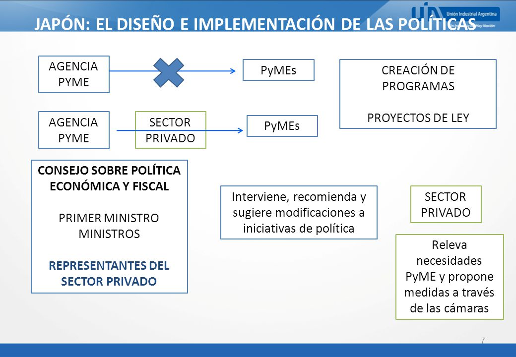 7 JAPÓN: EL DISEÑO E IMPLEMENTACIÓN DE LAS POLÍTICAS AGENCIA PYME PyMEs AGENCIA PYME SECTOR PRIVADO PyMEs CREACIÓN DE PROGRAMAS PROYECTOS DE LEY CONSEJO SOBRE POLÍTICA ECONÓMICA Y FISCAL PRIMER MINISTRO MINISTROS REPRESENTANTES DEL SECTOR PRIVADO Interviene, recomienda y sugiere modificaciones a iniciativas de política SECTOR PRIVADO Releva necesidades PyME y propone medidas a través de las cámaras
