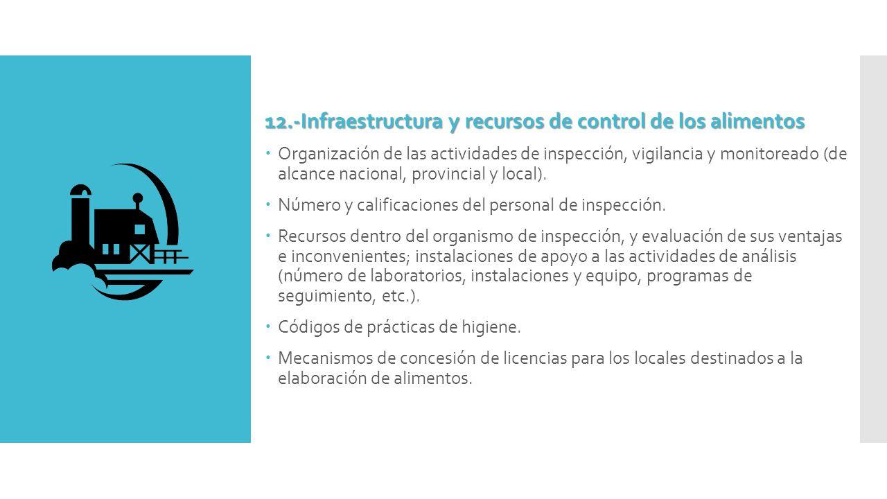 12.-Infraestructura y recursos de control de los alimentos  Organización de las actividades de inspección, vigilancia y monitoreado (de alcance nacional, provincial y local).
