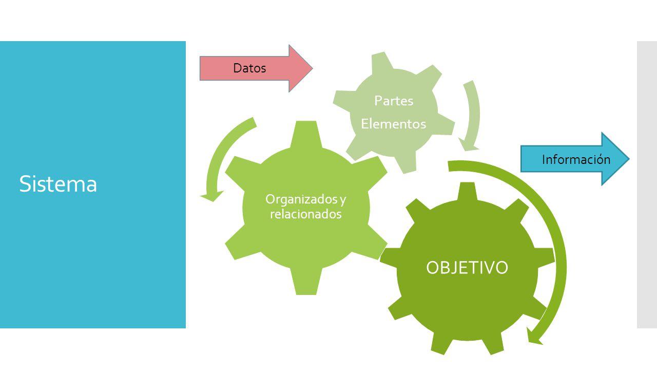 Sistema OBJETIVO Organizados y relacionados Partes Elementos Datos Información