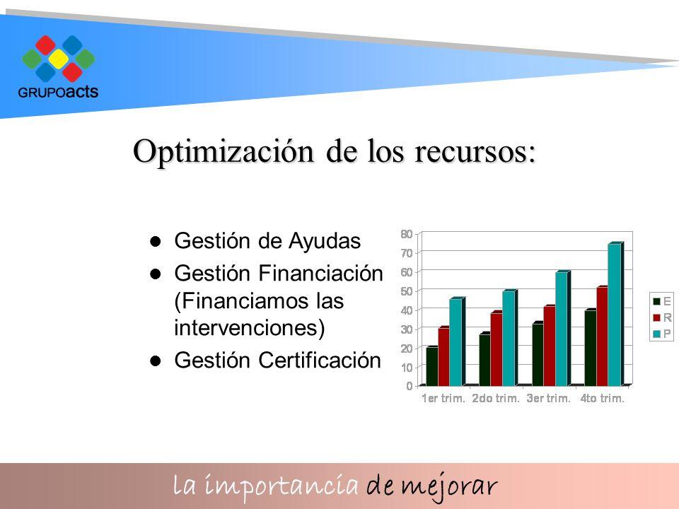 la importancia de mejorar Gestión de Ayudas Gestión Financiación (Financiamos las intervenciones) Gestión Certificación Optimización de los recursos: