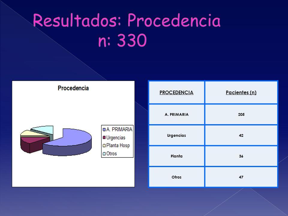 PROCEDENCIAPacientes (n) A. PRIMARIA205 Urgencias42 Planta36 Otros47