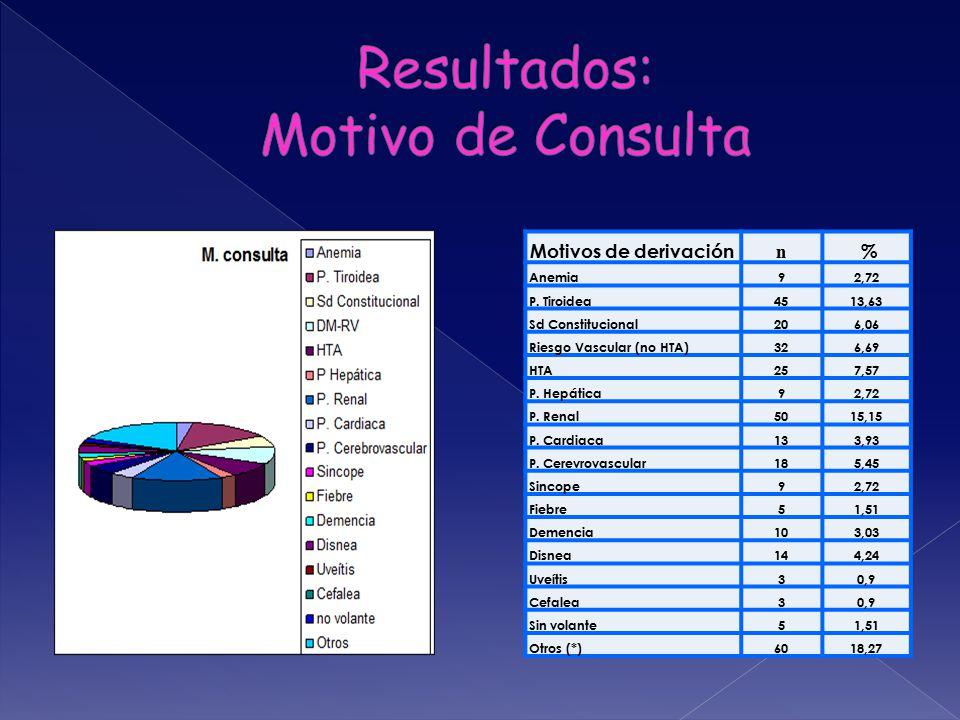 Motivos de derivación n % Anemia92,72 P.