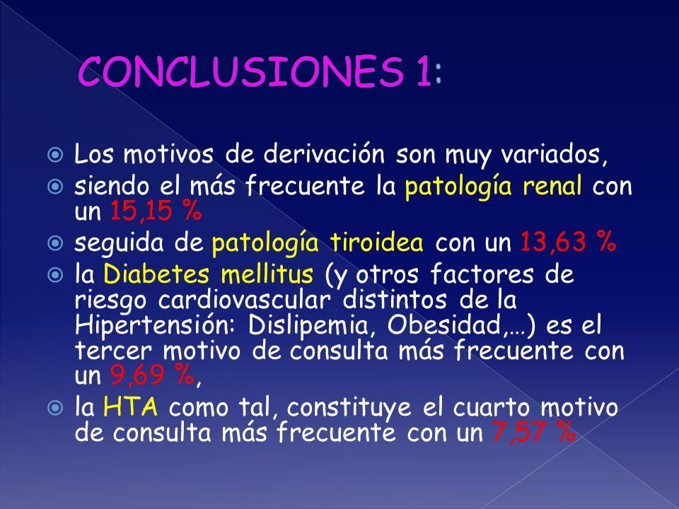  Los motivos de derivación son muy variados,  siendo el más frecuente la patología renal con un 15,15 %  seguida de patología tiroidea con un 13,63 %  la Diabetes mellitus (y otros factores de riesgo cardiovascular distintos de la Hipertensión: Dislipemia, Obesidad,…) es el tercer motivo de consulta más frecuente con un 9,69 %,  la HTA como tal, constituye el cuarto motivo de consulta más frecuente con un 7,57 %