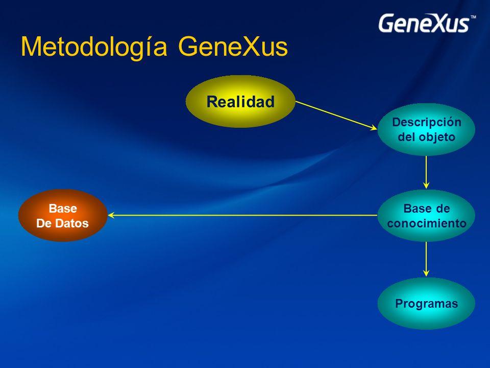 Metodología GeneXus Realidad Programas Base De Datos Base de conocimiento Descripción del objeto