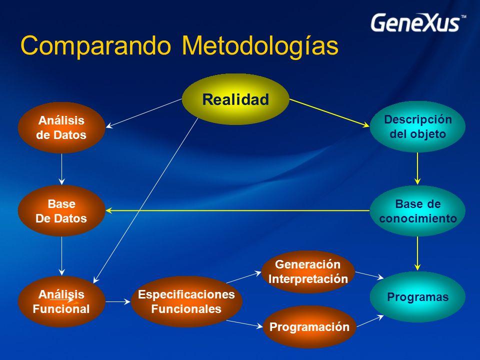 Comparando Metodologías Análisis de Datos Realidad Programas Base De Datos Análisis Funcional Especificaciones Funcionales Programación Generación Interpretación Base de conocimiento Descripción del objeto