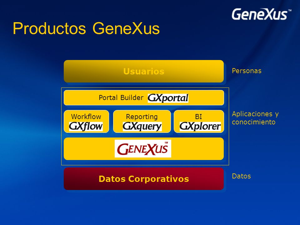 Productos GeneXus Datos Corporativos Reporting BI Workflow Portal Builder Usuarios Aplicaciones y conocimiento Personas Datos