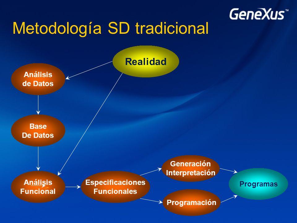 Metodología SD tradicional Análisis de Datos Realidad Programas Base De Datos Análisis Funcional Especificaciones Funcionales Programación Generación Interpretación