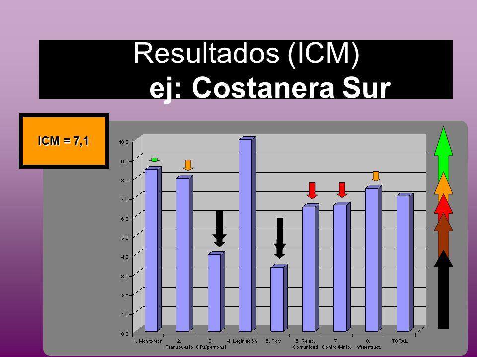 Resultados (ICM) ej: Costanera Sur ICM = 7,1