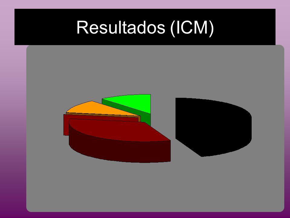 Resultados (ICM)
