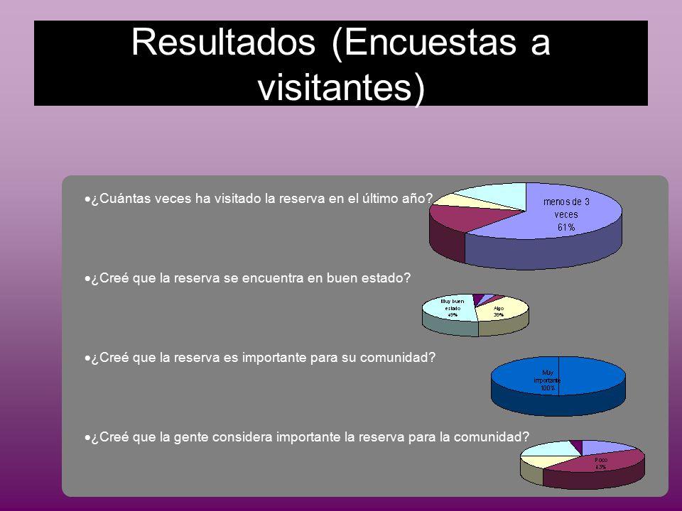Resultados (Encuestas a visitantes)  ¿Cuántas veces ha visitado la reserva en el último año.