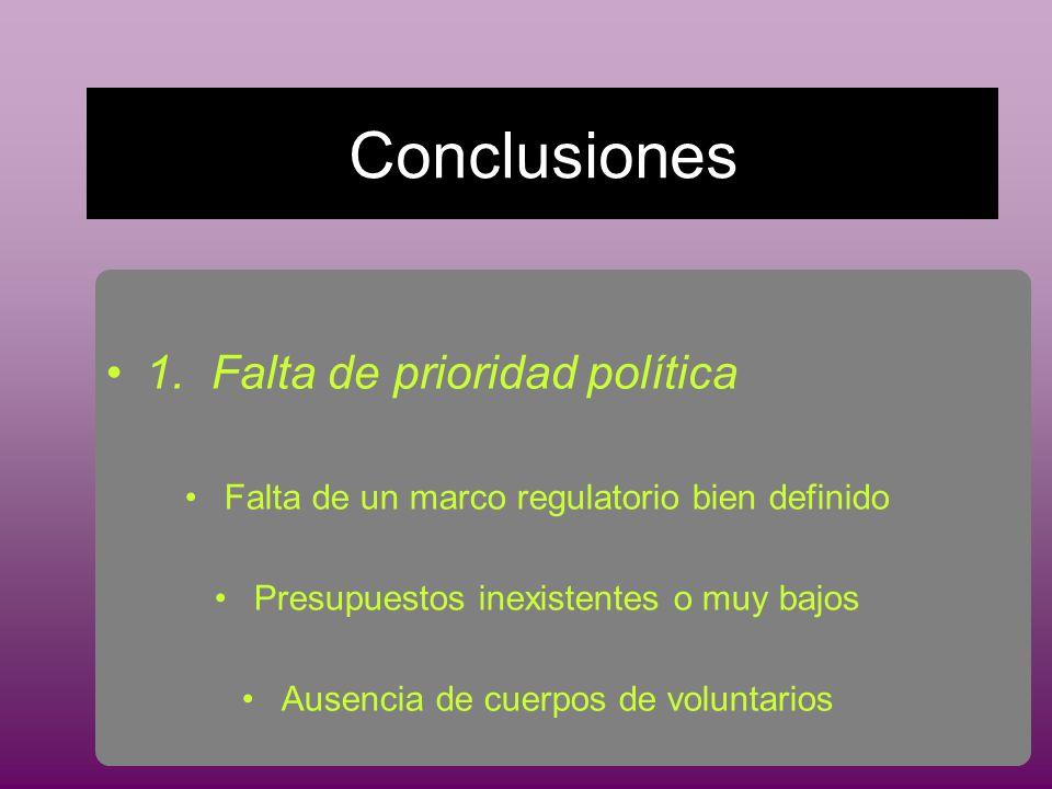 Conclusiones 1.Falta de prioridad política Falta de un marco regulatorio bien definido Presupuestos inexistentes o muy bajos Ausencia de cuerpos de voluntarios