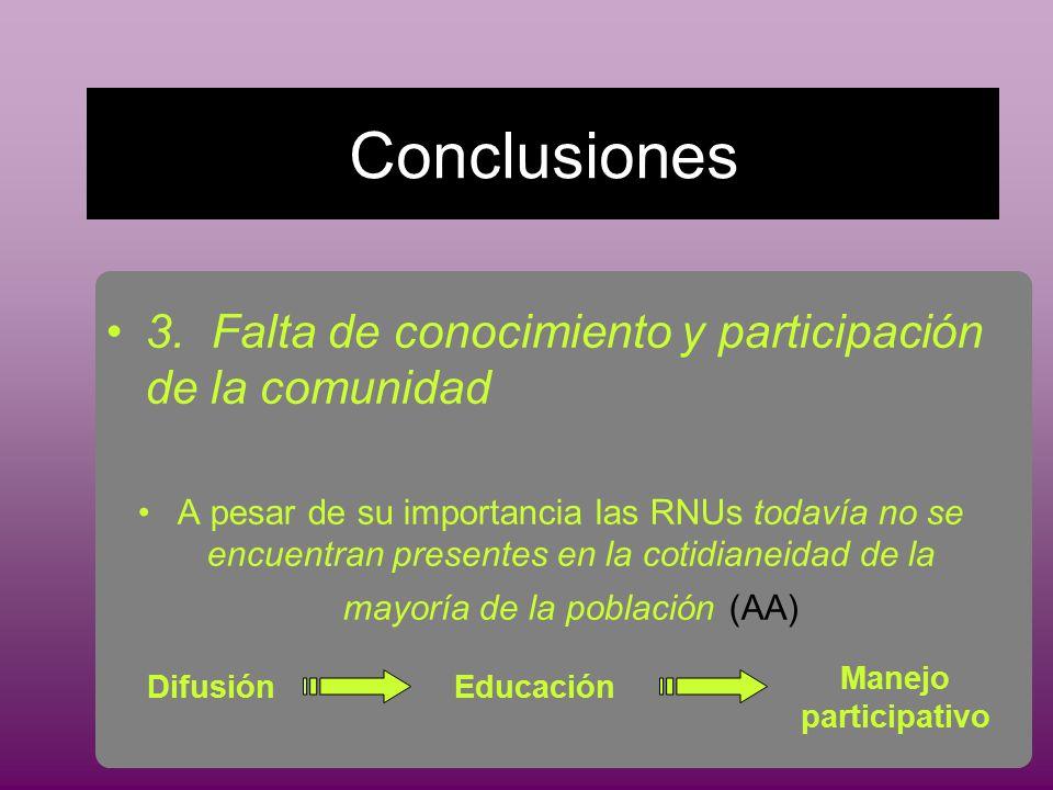 Conclusiones 3.Falta de conocimiento y participación de la comunidad A pesar de su importancia las RNUs todavía no se encuentran presentes en la cotidianeidad de la mayoría de la población (AA) DifusiónEducación Manejo participativo