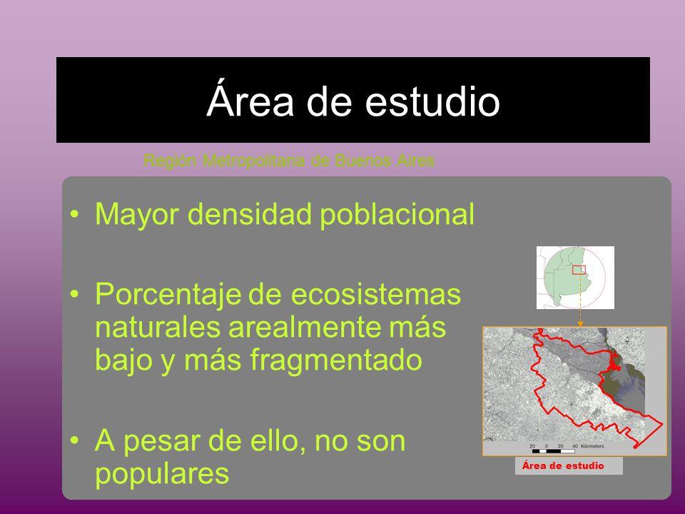 Área de estudio Mayor densidad poblacional Porcentaje de ecosistemas naturales arealmente más bajo y más fragmentado A pesar de ello, no son populares Área de estudio Región Metropolitana de Buenos Aires