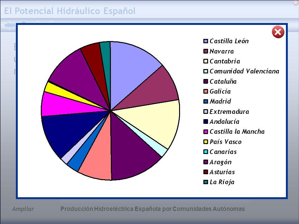 Ampliar El Potencial Hidráulico Español En la actualidad, el consumo eléctrico total español es de unos 140.000 GW·h/año, por lo que puede afirmarse que más de un 25% del mismo es de origen hidroeléctrico.