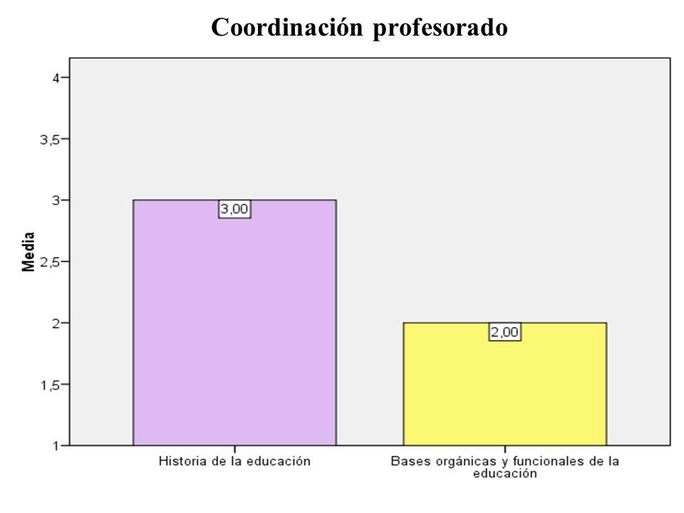 Coordinación profesorado
