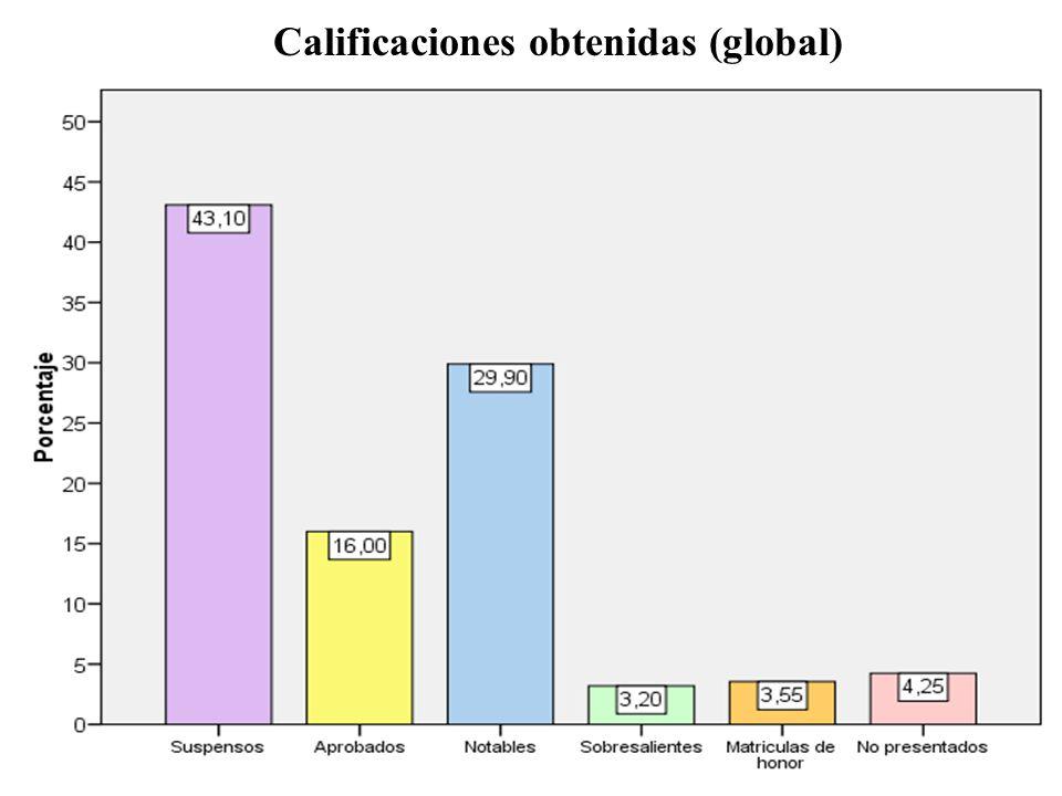 Calificaciones obtenidas (global)