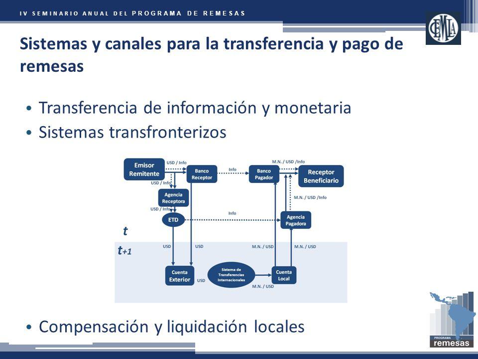IV SEMINARIO ANUAL DEL PROGRAMA DE REMESAS Sistemas y canales para la transferencia y pago de remesas Transferencia de información y monetaria Sistemas transfronterizos Compensación y liquidación locales