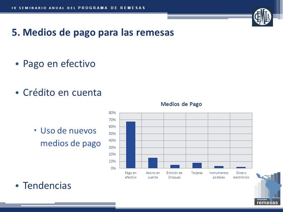IV SEMINARIO ANUAL DEL PROGRAMA DE REMESAS 5.