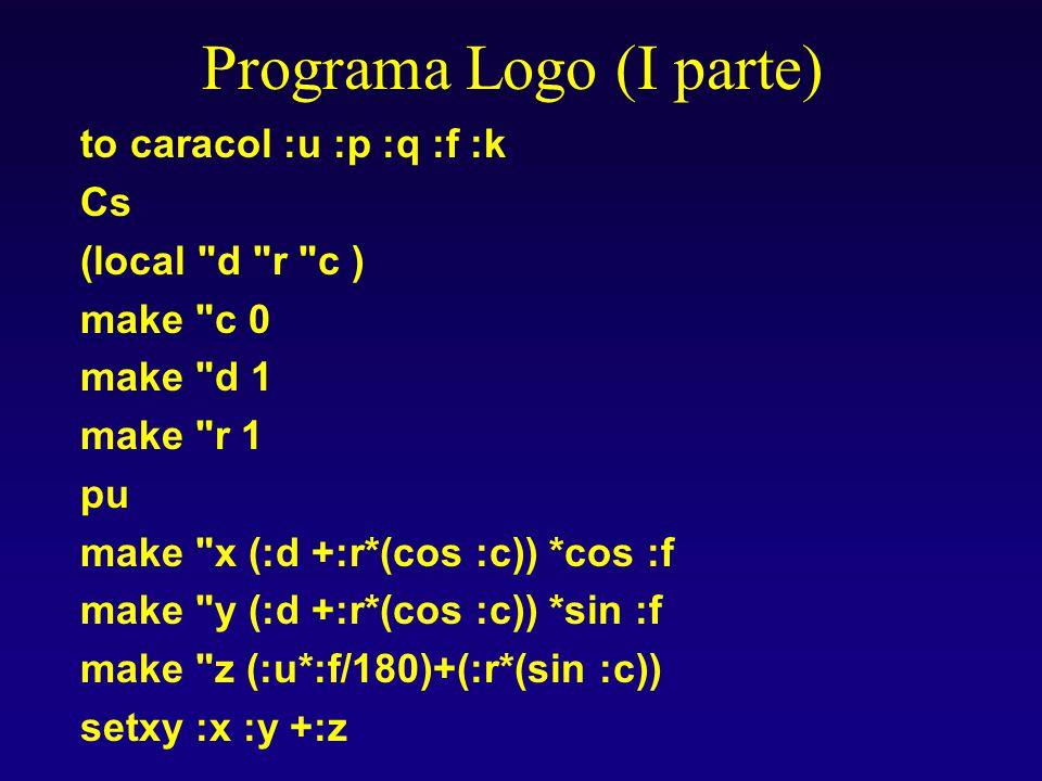 Programa Logo (I parte) to caracol :u :p :q :f :k Cs (local d r c ) make c 0 make d 1 make r 1 pu make x (:d +:r*(cos :c)) *cos :f make y (:d +:r*(cos :c)) *sin :f make z (:u*:f/180)+(:r*(sin :c)) setxy :x :y +:z