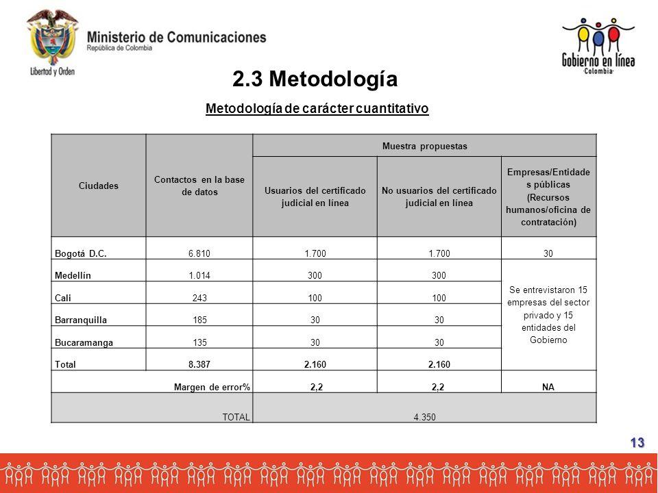 Ciudades Contactos en la base de datos Muestra propuestas Usuarios del certificado judicial en línea No usuarios del certificado judicial en línea Empresas/Entidade s públicas (Recursos humanos/oficina de contratación) Bogotá D.C.6.8101.700 30 Medellín1.014300 Se entrevistaron 15 empresas del sector privado y 15 entidades del Gobierno Cali243100 Barranquilla18530 Bucaramanga13530 Total8.3872.160 Margen de error% 2,2 NA TOTAL4.350 Metodología de carácter cuantitativo 2.3 Metodología 13