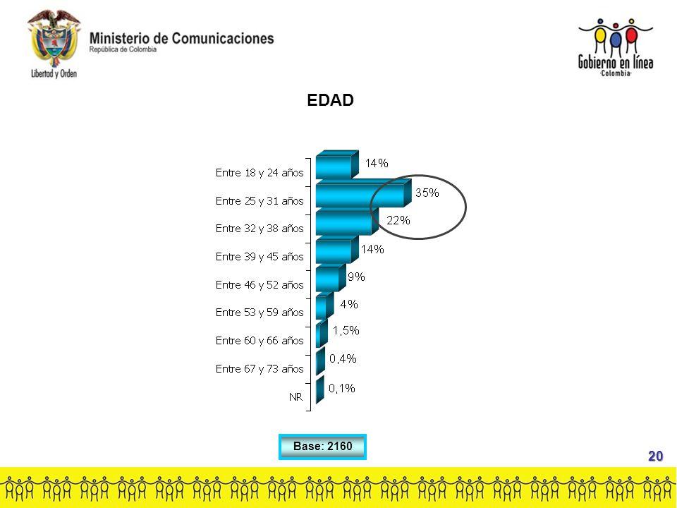 Base: 2160 EDAD 20