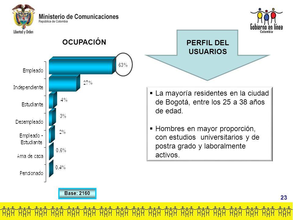 Base: 2160 OCUPACIÓN 23 PERFIL DEL USUARIOS  La mayoría residentes en la ciudad de Bogotá, entre los 25 a 38 años de edad.