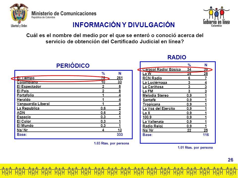 PERIÓDICO %N El Tiempo78261 Colombiano1033 El Espectador28 El País28 Portafolio14 Heraldo14 Vanguardia Liberal14 La Republica0,62 ADN0,62 Espacio0,31 El Color0,31 El Mundo0,31 Ns/ Nr413 Base:333 RADIO %N Caracol Radio/ Básica3439 La W2428 RCN Radio67 La Luciérnaga34 La Cariñosa33 La FM33 Melodía Stereo0,91 Santafé0,91 Tropicana0,91 La Voz del Ejercito0,91 La X0,91 100.90,91 La Vallenata0,91 Radio Reloj0,91 Ns/ Nr2225 Base:116 INFORMACIÓN Y DIVULGACIÓN Cuál es el nombre del medio por el que se enteró o conoció acerca del servicio de obtención del Certificado Judicial en línea.