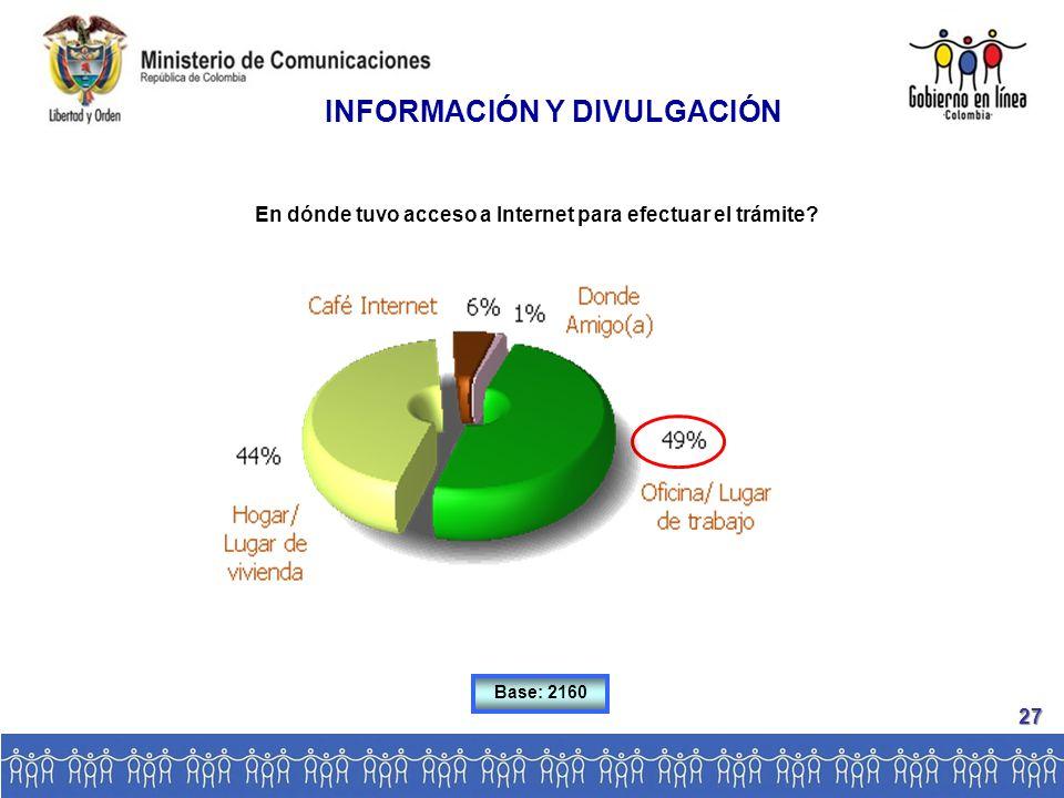 En dónde tuvo acceso a Internet para efectuar el trámite Base: 2160 INFORMACIÓN Y DIVULGACIÓN 27