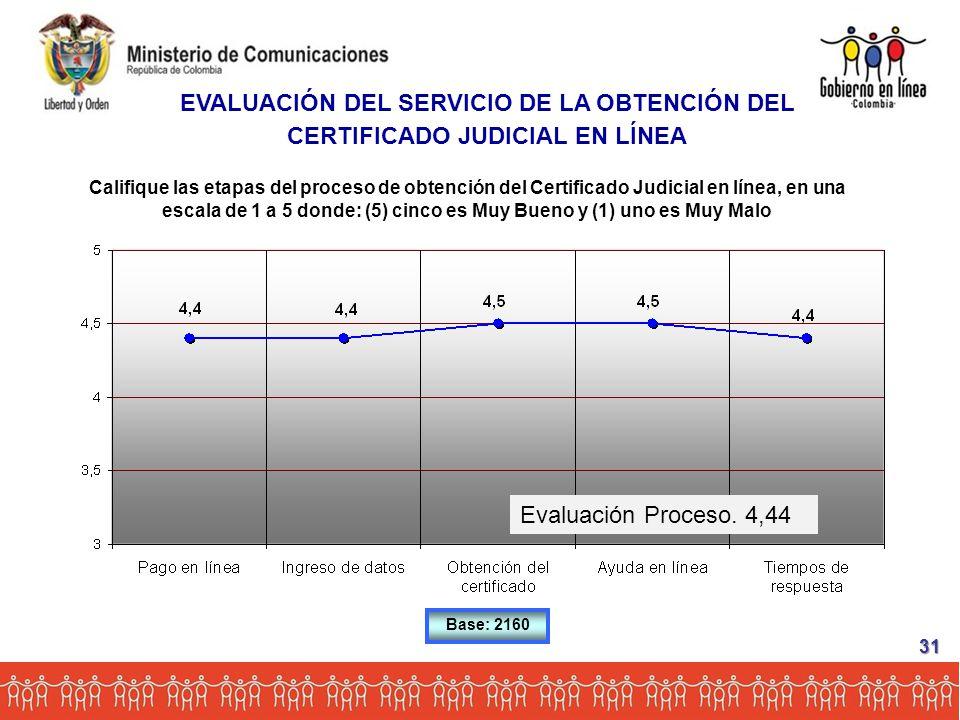 Califique las etapas del proceso de obtención del Certificado Judicial en línea, en una escala de 1 a 5 donde: (5) cinco es Muy Bueno y (1) uno es Muy Malo Base: 2160 EVALUACIÓN DEL SERVICIO DE LA OBTENCIÓN DEL CERTIFICADO JUDICIAL EN LÍNEA 31 Evaluación Proceso.