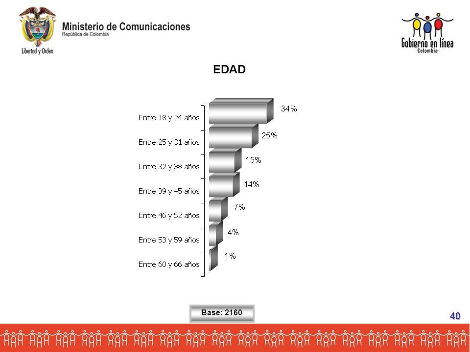 EDAD Base: 2160 40