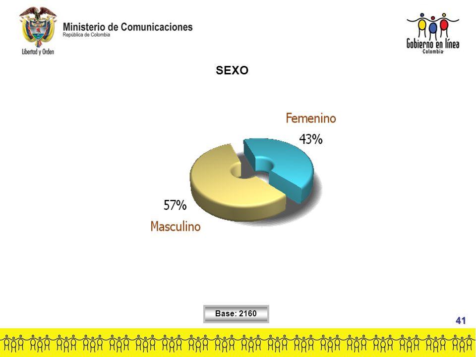 SEXO Base: 2160 41